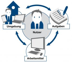 Abbildung 3: Elemente des Nutzungskontexts eines interaktiven Systems (© itemis AG)