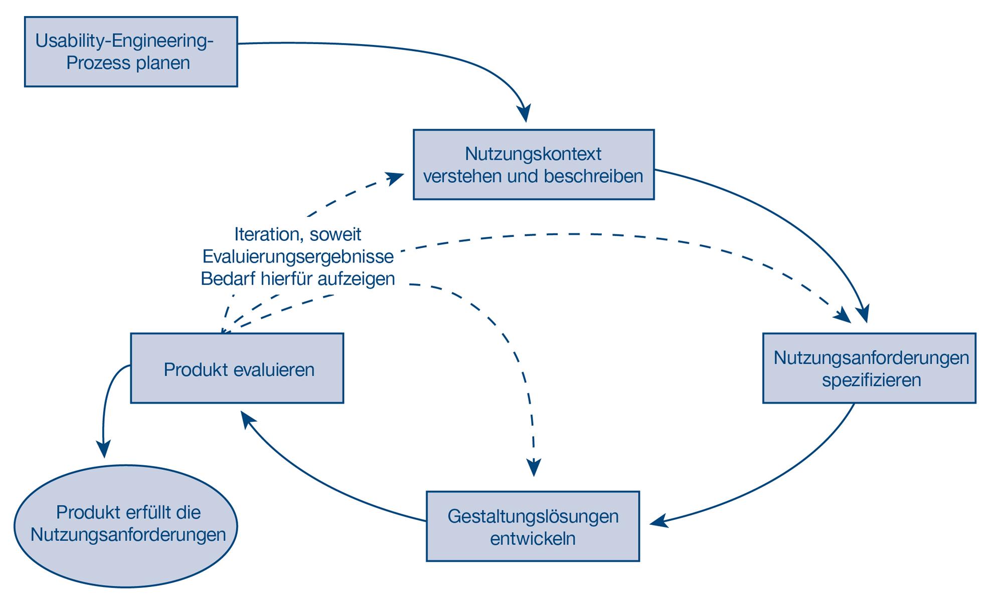 Abbildung 1: Benutzerzentrierter Gestaltungsprozess (© itemis AG, nach ISO 9241-210)
