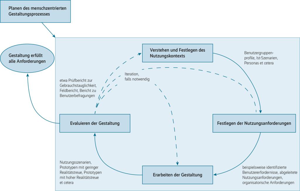 Wechselseitige Abhängigkeit menschzentrierter Gestaltungsaktivitäten