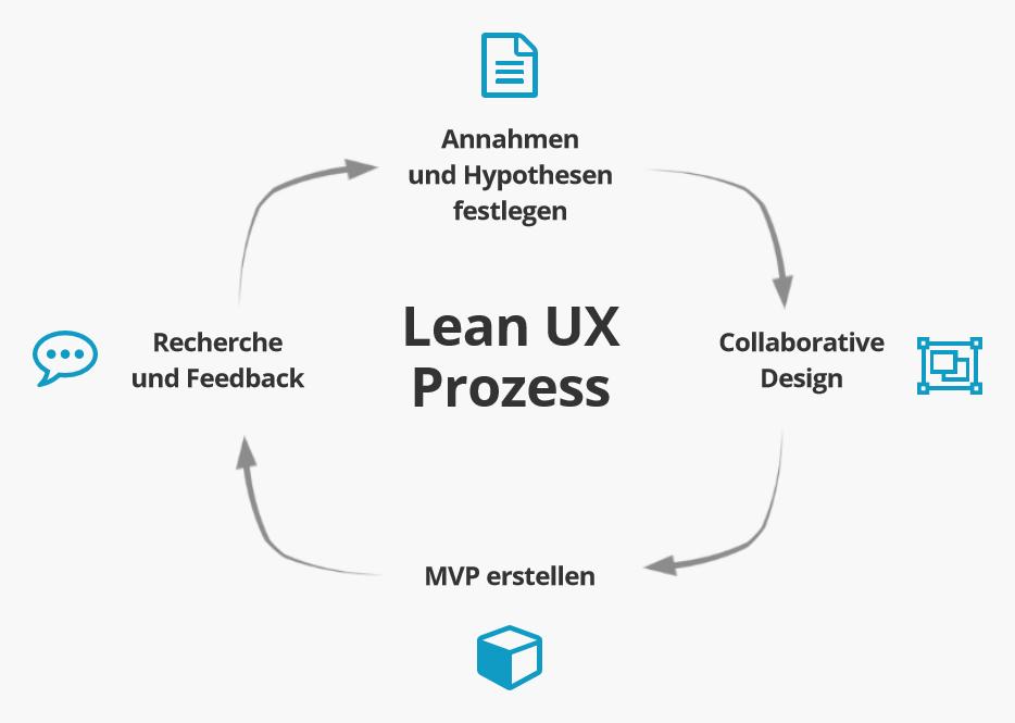 Der Lean-UX-Prozess